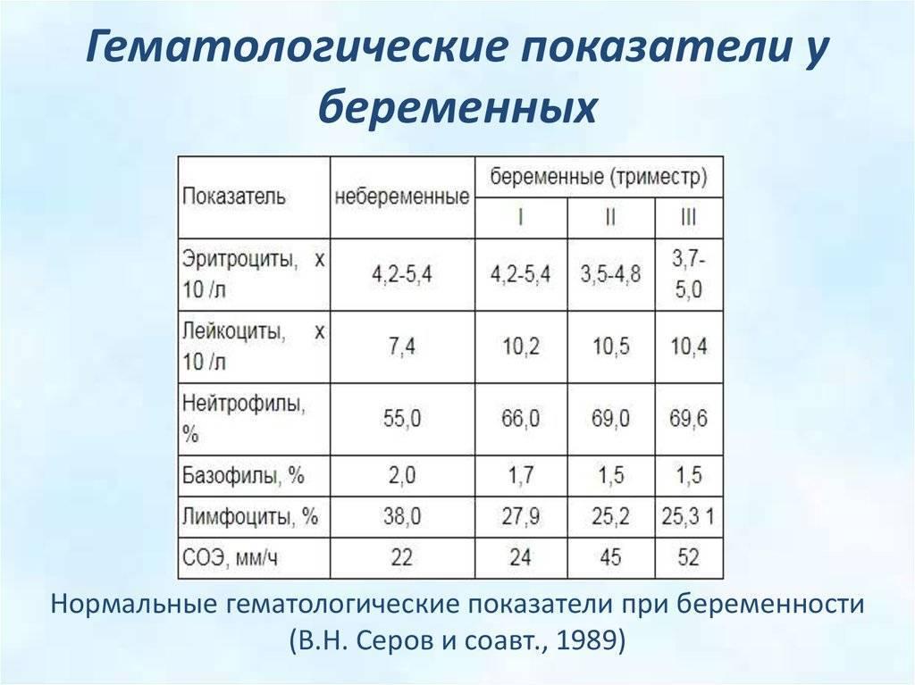 Уровень гемоглобина - норма и не норма. анемия при беременности