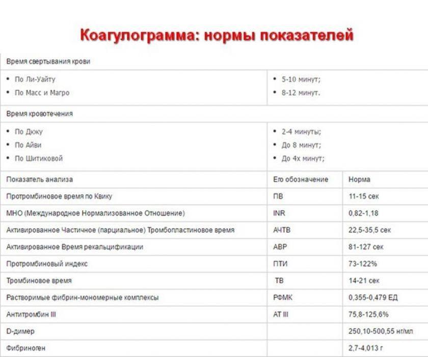 ✅ анализ крови коагулограмма расшифровка у взрослых норма в таблице - денталюкс.su