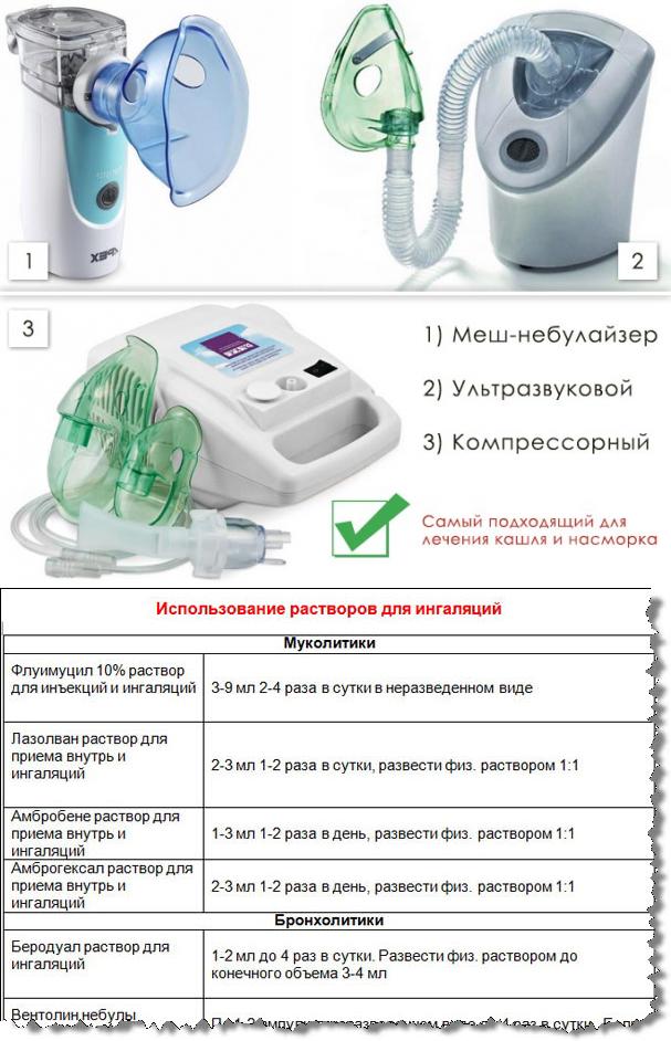Лечение кашля и насморка при помощи ингалятора