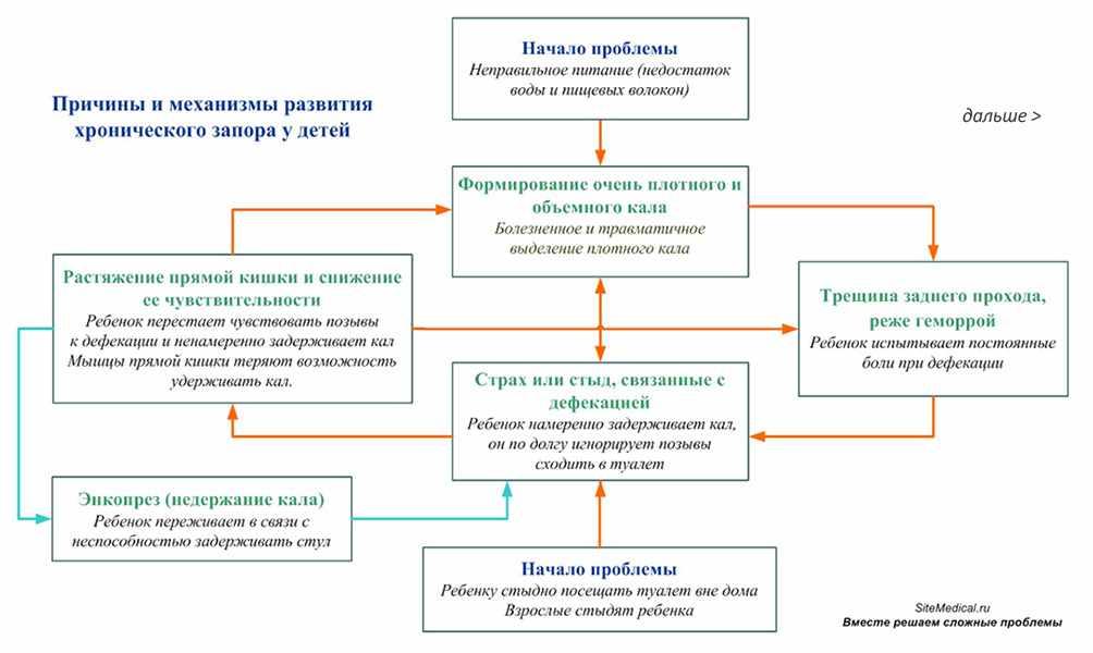 Энкопрез недержание кала невротического характера - неврология
