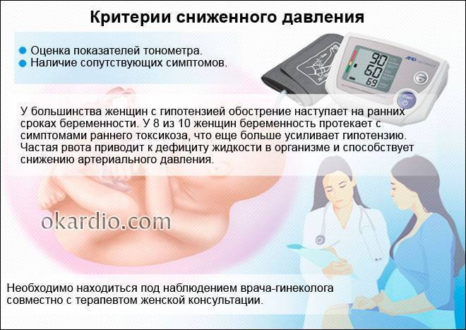 Высокое давление у беременных на поздних сроках: причины отклонений и способы стабилизации состояния
