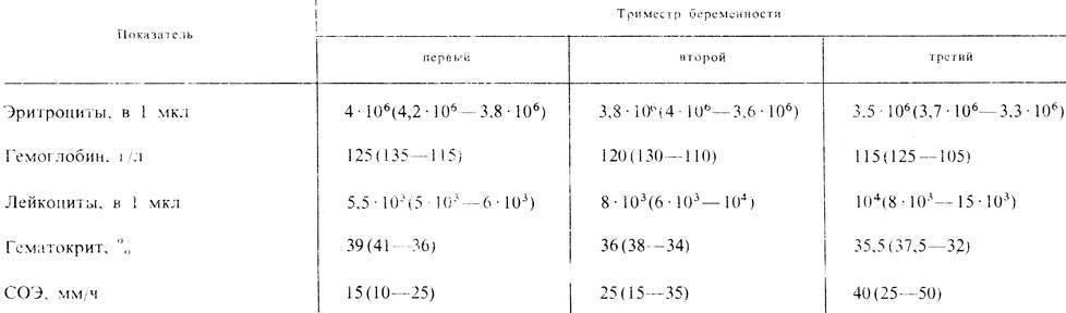Суточный диурез при беременности: норма у беременных, пример расчета таблицы