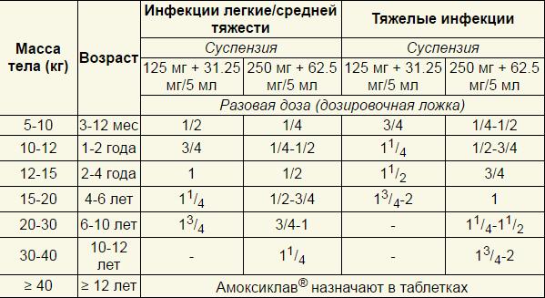 Амоксициллин: инструкция по применению, цена, отзывы, аналоги и состав (капсулы или таблетки 250 мг и 500 мг, суспензия для детей)