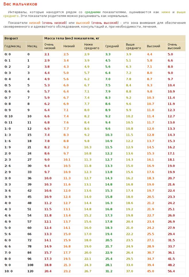 Рост новорожденного по месяцам таблица