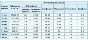 Что означают пониженные лейкоциты в крови у детей, как повысить уровень этого показателя? - врач 24/7