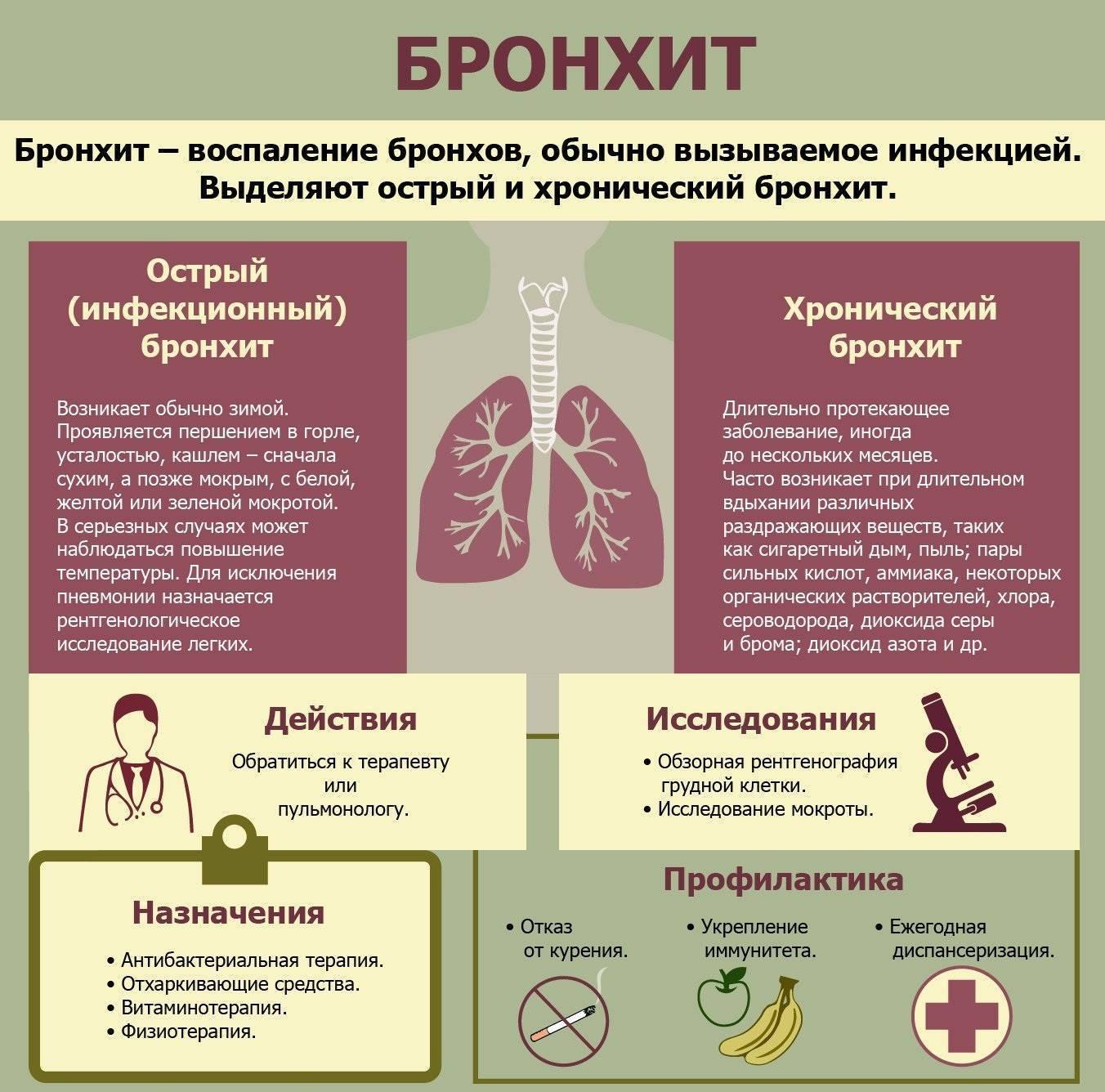 Как лечить начинающийся кашель у детей?