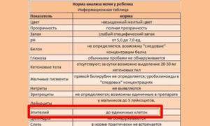 Причины повышенного эпителия у беременных: что делать, как лечить