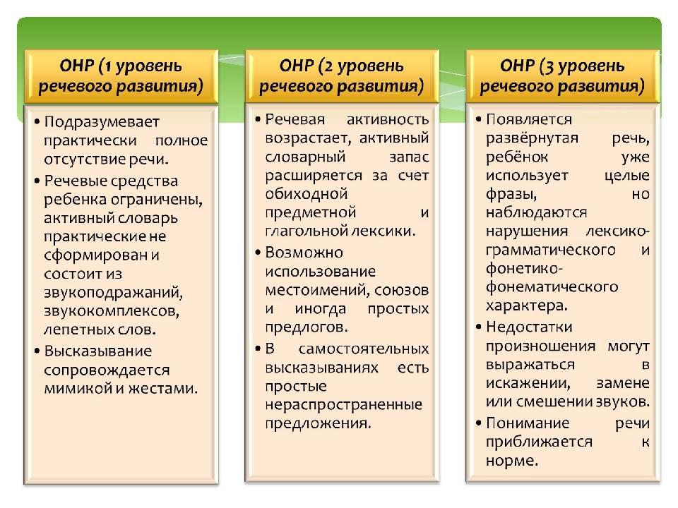 Общее недоразвитие речи: 3, 2, 1 уровень ОНР у детей дошкольного возраста