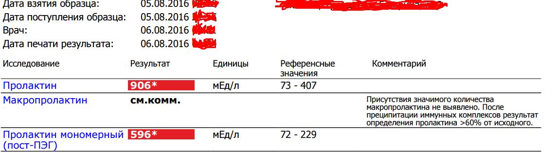 Макропролактин и пролактин: разница, как гормон влияет на вес | parnas42.ru