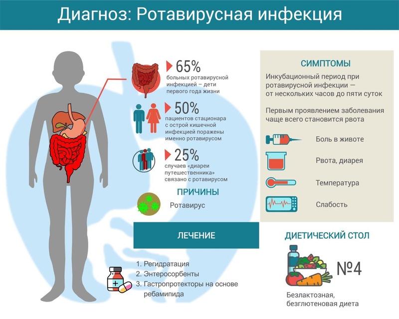 Ротавирусная кишечная инфекция: симптомы и лечение у детей и взрослых, инкубационный период