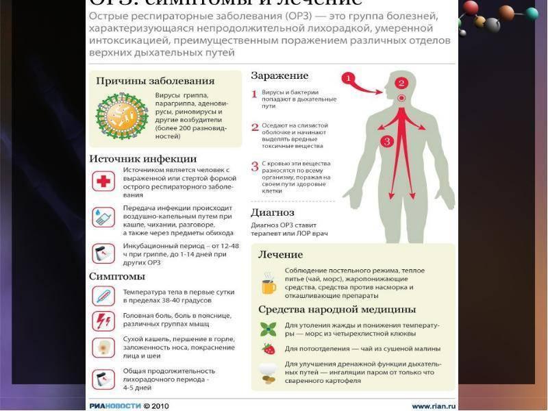 Инкубационный период гриппа и орви у взрослых и детей от года и старше.