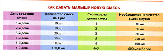Как перевести ребенка на другую смесь: правила, схема и таблица перехода