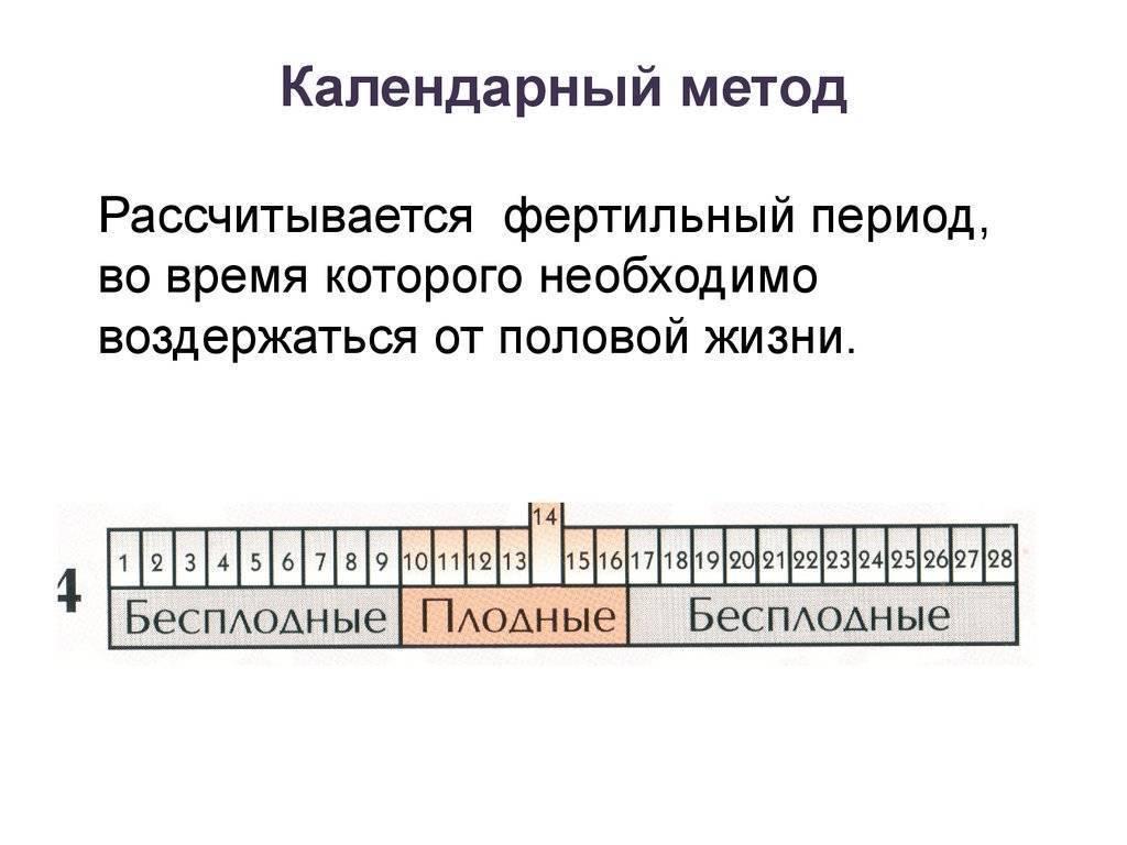 Календарный метод контрацепции - лето внутри