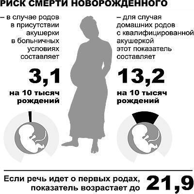 Смертность женщин во время родов причины. летальный исход родов у женщин: почему они умирают и какие существуют меры предупреждения смертности во время рождения детей