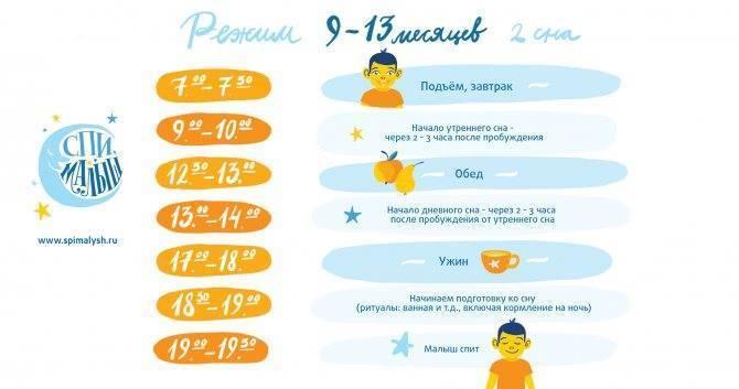 Режим дня ребенка в 4 месяца: сон, кормления и развитие малыша