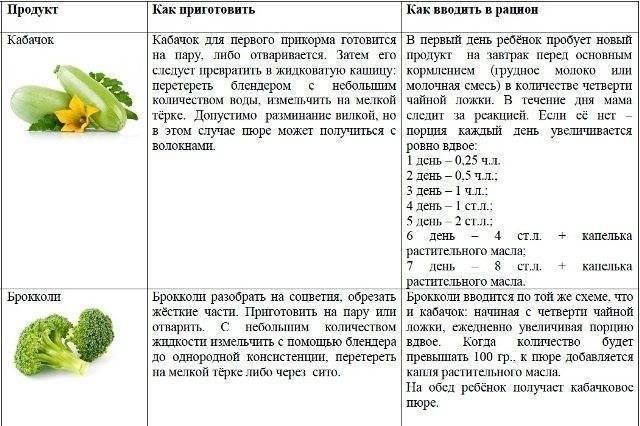 Морковное пюре для грудничка: рецепт, с какого возраста можно