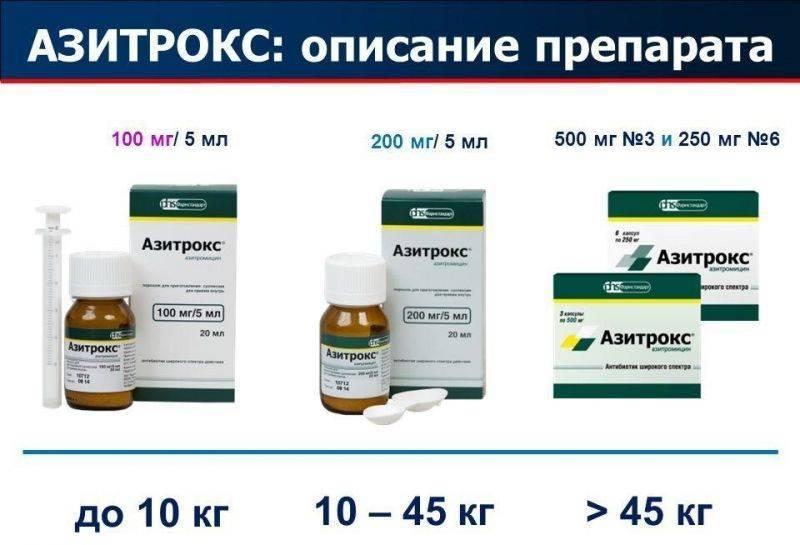 Суспензия азитрокс: инструкция по применению для детей, состав антибиотика, показания