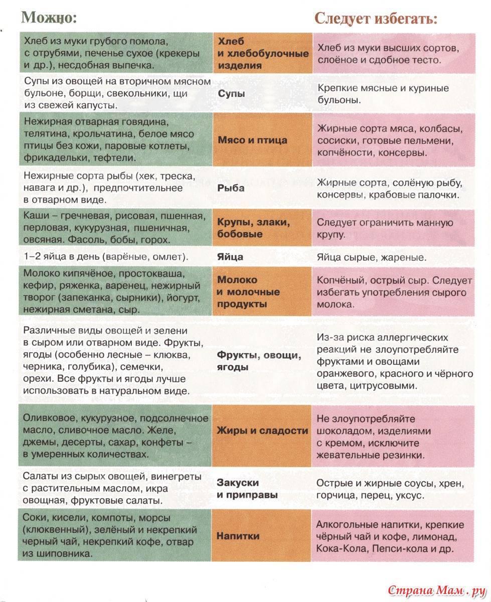 Что нельзя кушать беременным: какие продукты при беременности на ранних сроках запрещенные – список исключений из меню и противопоказанных блюд