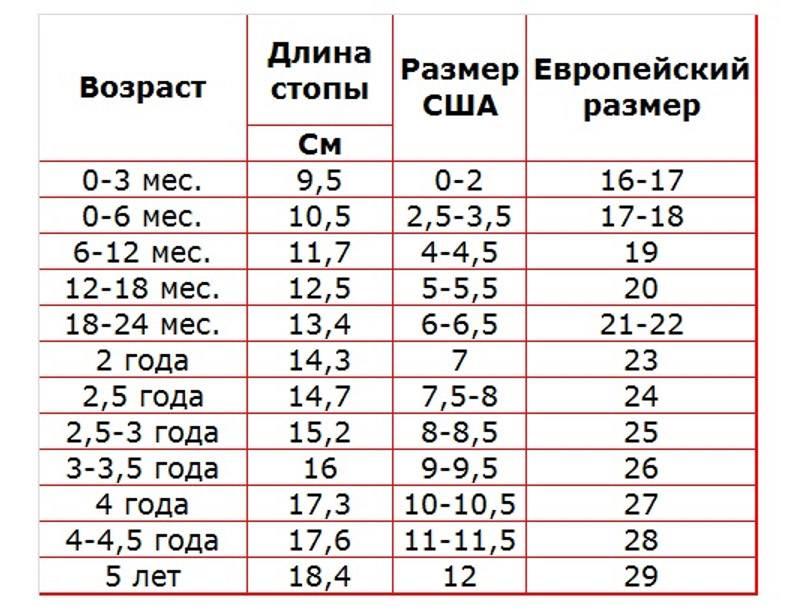 Размер обуви для детей по возрасту: таблица