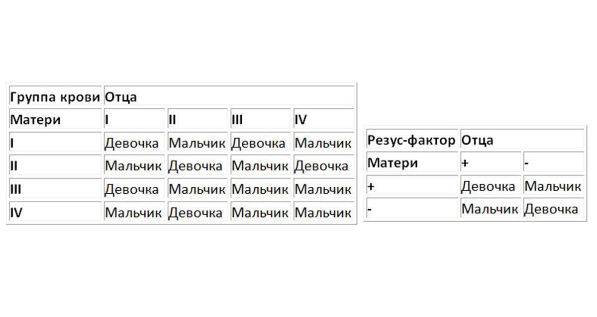 Калькулятор определения пола ребенка по группе крови
