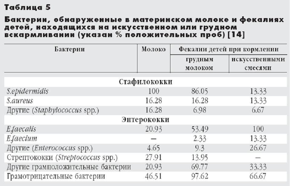 Анализ грудного молока на стафилококк и стерильность (симптомы у ребенка)