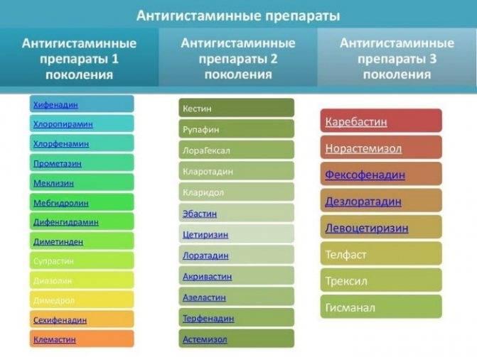 Самые эффективные антигистаминные препараты для лечения аллергии у детей