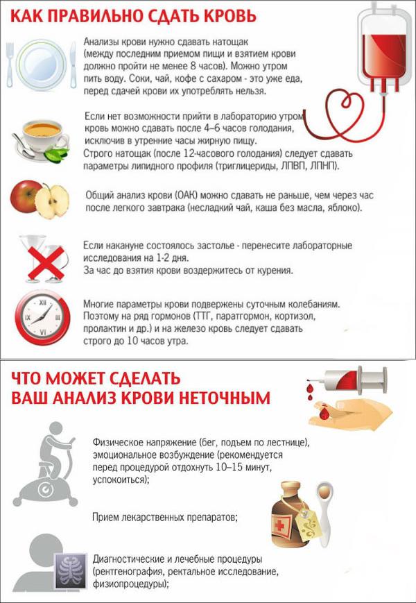Как правильно сдать кровь на сахар из пальца и вены