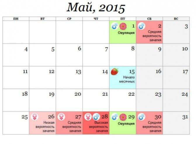 Как зачать девочку 100 процентов по овуляции: календарь расчета беременности