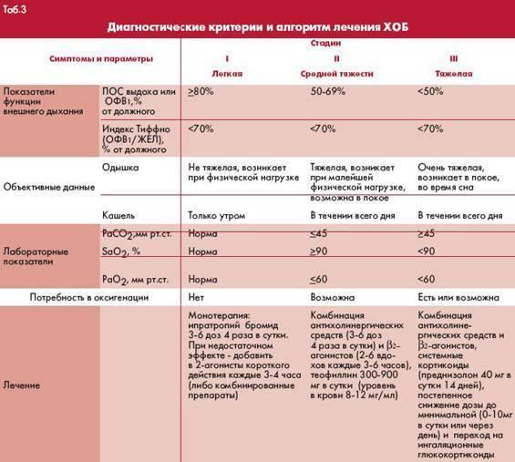 Трахеобронхит: симптомы и лечение у детей и взрослых pulmono.ru трахеобронхит: симптомы и лечение у детей и взрослых