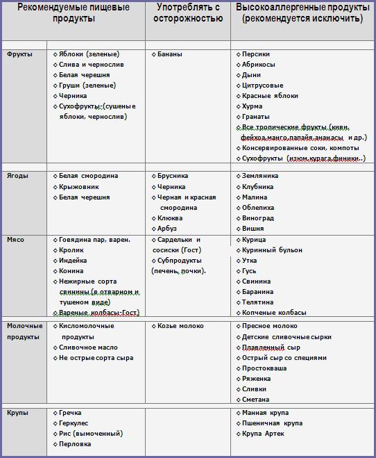 Диета при аллергии: разрешенные и запрещенные продукты, рекомендации