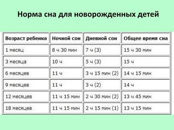 Сколько должен спать новорожденный ? ребенок в 1 месяц часов в сутки (днем, ночью)?