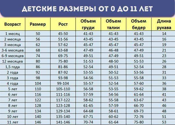 Размер 28 на какой рост ребенка или как определить размер одежды stomatvrn.ru