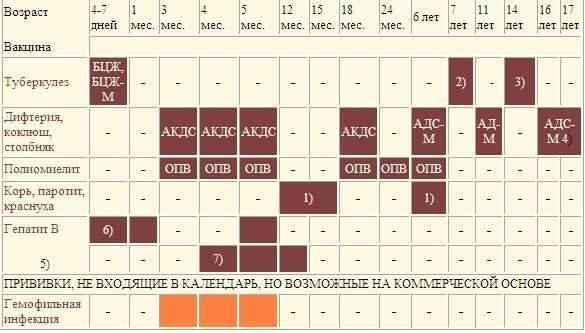 Температура после прививки акдс и полиомиелита - причины и лечение!