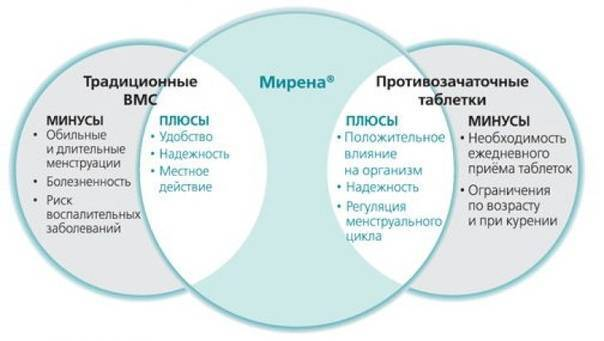 Негормональные контрацептивы: особенности, плюсы и минусы использования | правильная контрацепция
