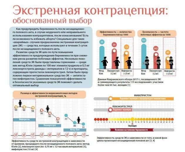 Беременность при приеме противозачаточных таблеток | wmj.ru